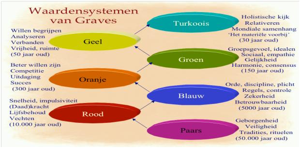 waardensystemen van Graves